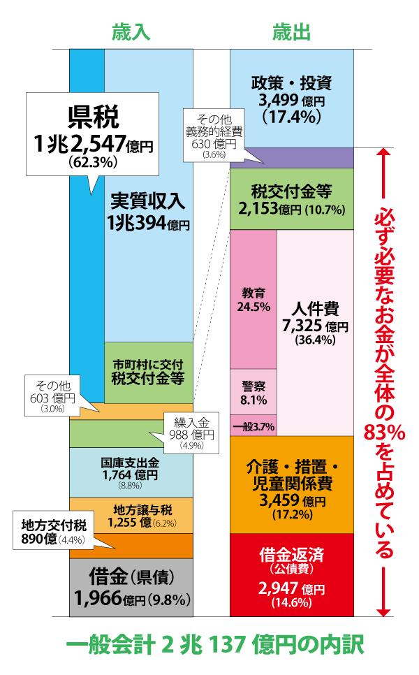 一般会計2兆137億円の内訳 神奈川県議会議員・近藤だいすけta28_04