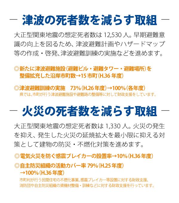 津波の死者数を減らす、火災の死者数を減らす取り組み 神奈川県議会議員・近藤だいすけta28_07