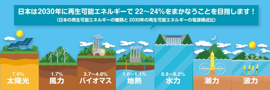 近藤だいすけ県政ニュース、日本は2030年に再生可能エネルギーで 22〜24%をまかなうことを目指します!
