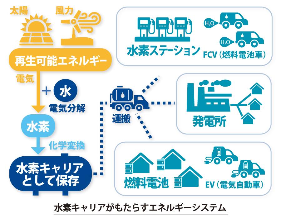 近藤だいすけ県政ニュース、水素キャリアがもたらすエネルギーシステム