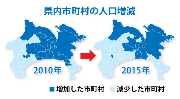 神奈川県内市町村の人口増減、2010年から2015年