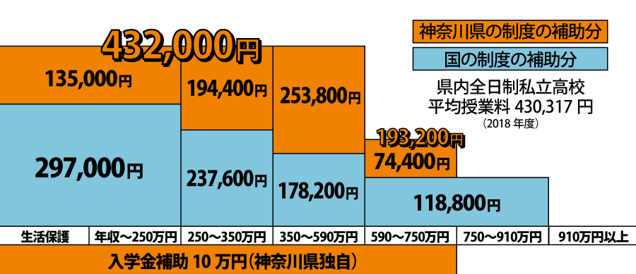 神奈川県で私立高校の授業費が実質無償に!! 近藤だいすけの県政ニュース