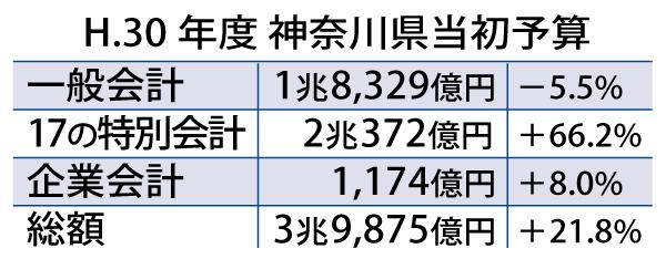 H.30年度神奈川県当初予算 近藤だいすけの県政ニュース