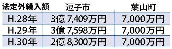 逗子市・葉山町の法定外繰入額の推移 国民医療費10年ごとの推移