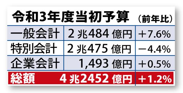 神奈川県令和3年度当初予算が成立!近藤だいすけ県政ニュースvol.41